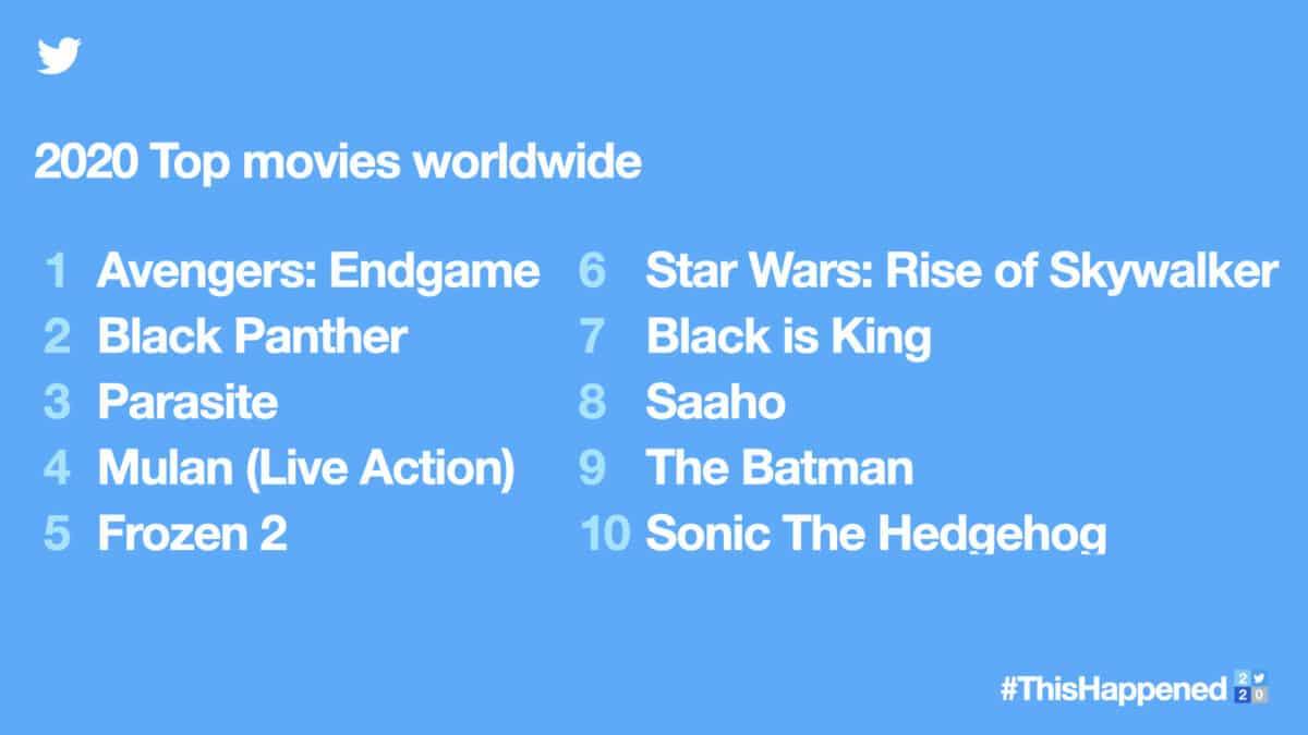 2020 top films wereldwijd