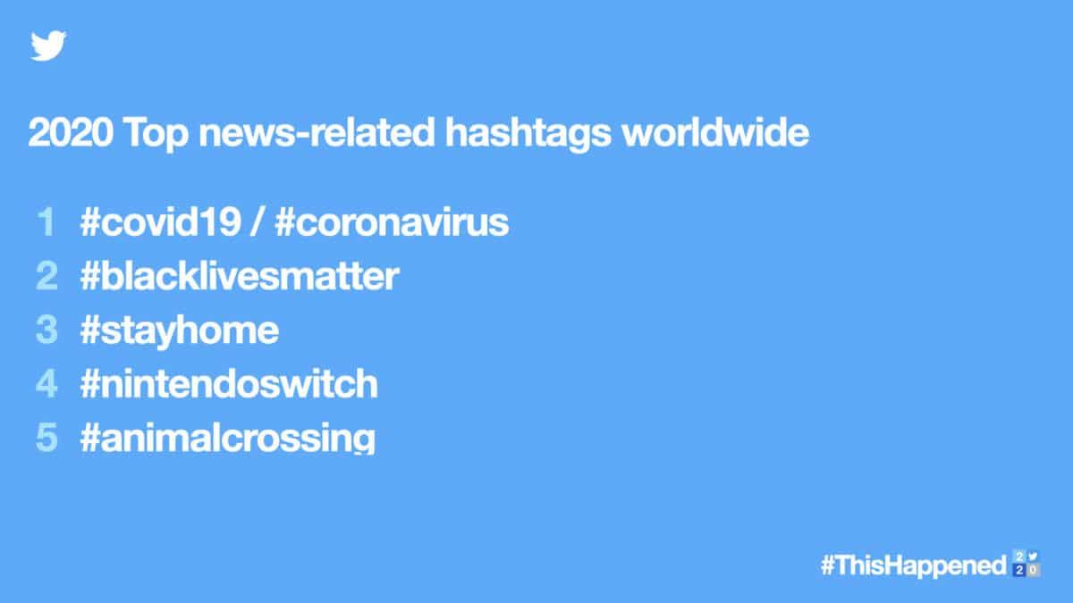 2020 top nieuws gerelateerde hashtags wereldwijd
