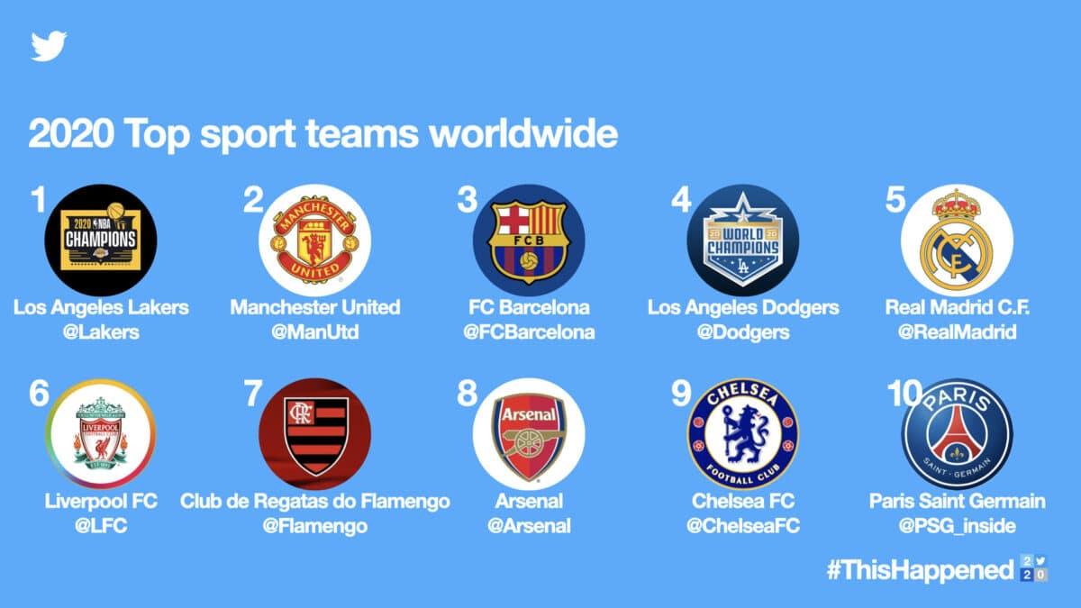 2020 top sport teams wereldwijd