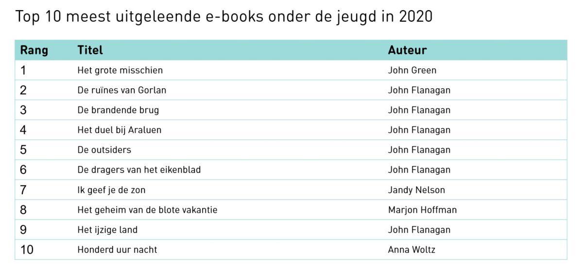 top10 e boeken
